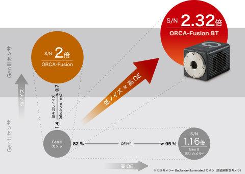 各カメラのS/N比較(S/Nは最大の場合の値を示しています) (画像:ビジネスワイヤ)