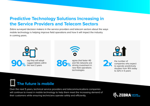 Zebra Study: Number of Field Service Providers Operating Predictively Will Double by 2025 (Photo: Business Wire)