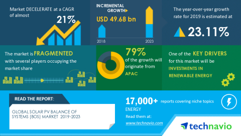 Technavio has announced its latest market research report titled Global Solar PV Balance Of Systems (BOS) Market 2019-2023 (Graphic: Business Wire)