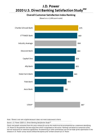 J.D. Power 2020 U.S. Direct Banking Satisfaction Study (Graphic: Business Wire)