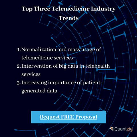 Top Three Telemedicine Industry Trends