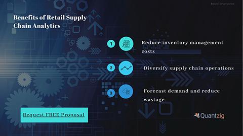 Benefits of Retail Supply Chain Analytics