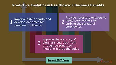 Predictive Analytics in Healthcare: 3 Business Benefits
