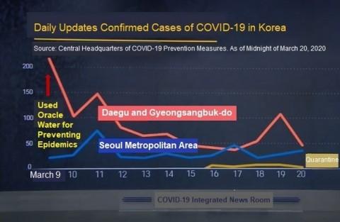 """Das von Oracle Water System produzierte Ozonwasser """"Oracle Water"""" hat sich als wirksam bei der Prävention von Epidemien erwiesen, da es in Korea verwendet wurde, das als beispielhaftes Land für die Bekämpfung von COVID-19 anerkannt ist und die Aufmerksamkeit der Welt auf sich zieht. In Daegu, Korea, wurde mit der Verwendung von """"Oracle Water"""" als Sterilisationswasser begonnen, und es wurde die bemerkenswerte Wirkung der COVID-19-Prävention demonstriert. Die Anzahl der bestätigten COVID-19-Fälle in der Stadt verringerte sich von 390 am 7. März, als mit der Verwendung des Sterilisationswassers begonnen wurde, auf 297 Fälle am 8. März, 190 Fälle am 9. März und auf 32 Fälle am 17. März, was eine Verringerung um 91,7 % darstellt. Unter Verwendung von Plasma erzeugt Oracle Water System """"Oracle Water"""" durch Auflösen von Ozon in der Nano-Mikroblase in Wasser mit einer Auflösungsrate von 70 %, der höchsten Rate der Welt. """"Oracle Water"""" bietet hervorragende Sterilisationseffekte und ist gleichzeitig umweltfreundlich, da Ozon im Gegensatz zu chemischen Desinfektionsmitteln in Wasser in Sauerstoffmoleküle zerlegt wird und in weiten Bereichen angewendet werden kann. (Grafik: Business Wire)"""