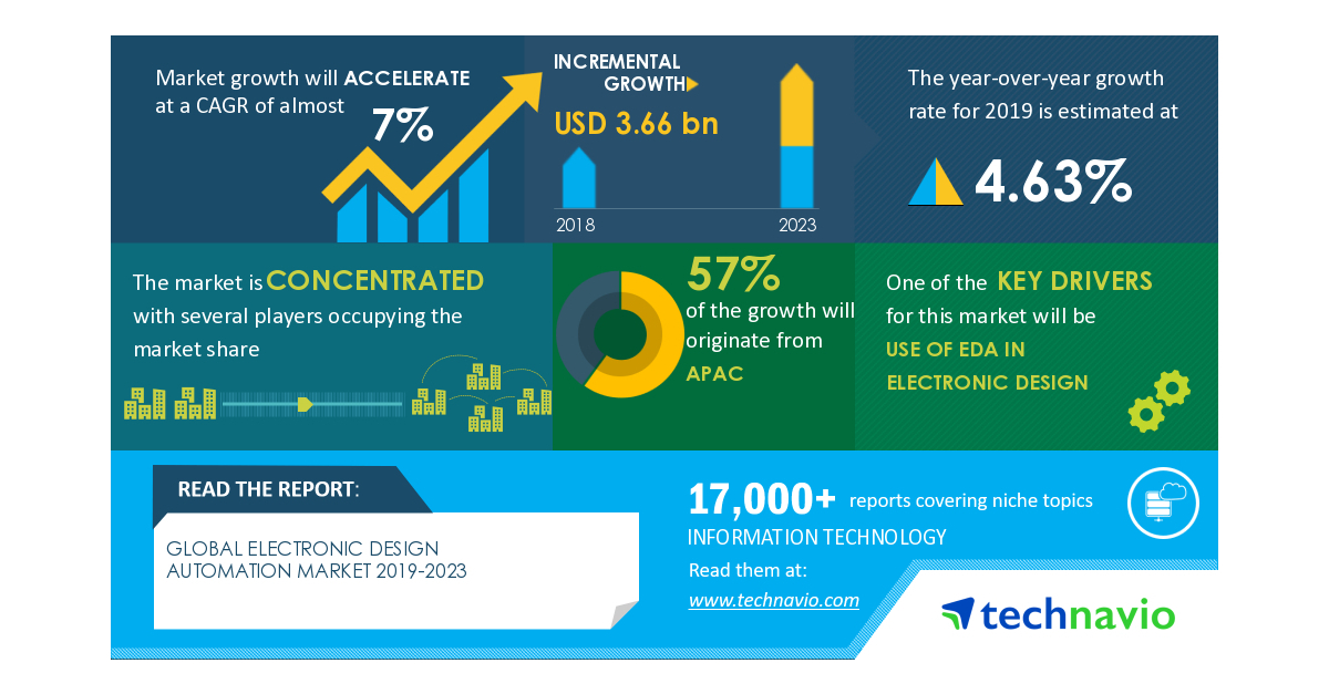 Analysis on Impact of COVID-19-Electronic Design Automation Market 2019-2023 | Use of EDA in Electronic Design to Boost Growth | Technavio
