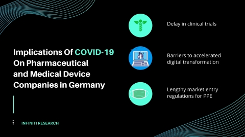 Impact of COVID-19 on pharma and medical device companies in Germany (Graphic: Business Wire)