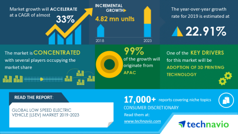 Technavio has announced its latest market research report titled Global Low Speed Electric Vehicle (LSEV) Market 2019-2023 (Graphic: Business Wire)
