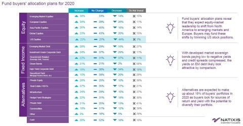 Fund buyers' allocation plans for 2020 (Photo: Business Wire)