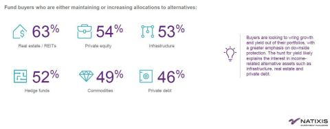 Fund buyers who are either maintaining or increasing allocations to alternatives (Photo: Business Wire)