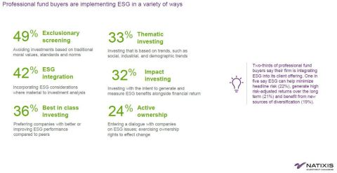 ESG on the rise (Photo: Business Wire)
