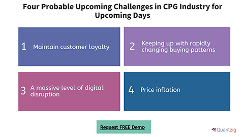 Four Probable Upcoming Challenges in CPG Industry for Upcoming Days