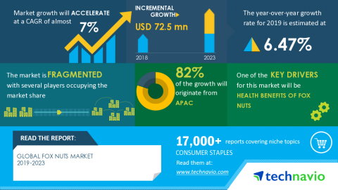 Technavio has announced its latest market research report titled Global Fox Nuts Market 2019-2023 (Graphic: Business Wire)