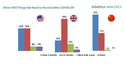 When to return to Normalcy after COVID-19? (Graphic: Business Wire)