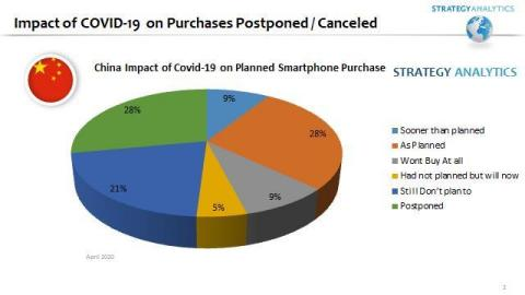 China COVID-19 Smartphone Purchasing Plans Impact (Source: Strategy Analytics 2020)