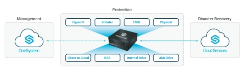 StorageCraft OneXafe Solo (Graphic: Business Wire)