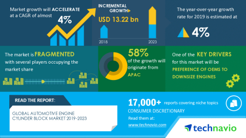 Technavio has announced its latest market research report titled Global Automotive Engine Cylinder Block Market 2019-2023 (Graphic: Business Wire)