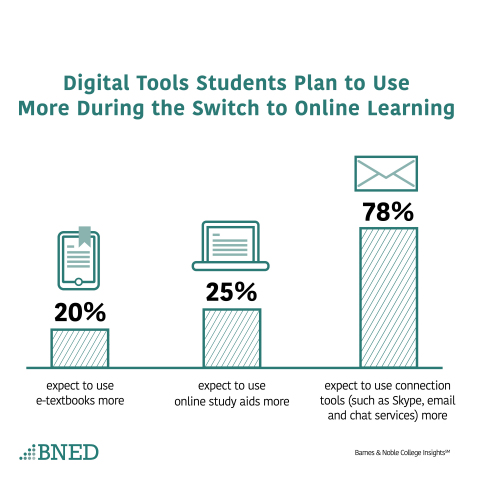 Digital Tools Students Plan to Use More During the Switch to Online Learning (Graphic: Business Wire)