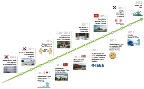 Fig 2. The history of Seoul Viosys (Graphic: Business Wire)