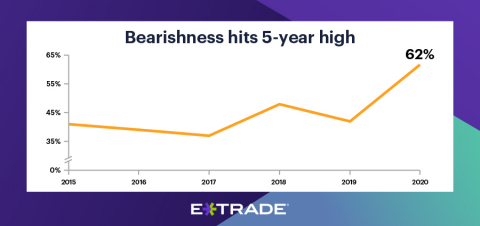 Investors become decidedly more pessimistic, believing we are in a bear market amid lagging economy and recessionary environment (Graphic: Business Wire)