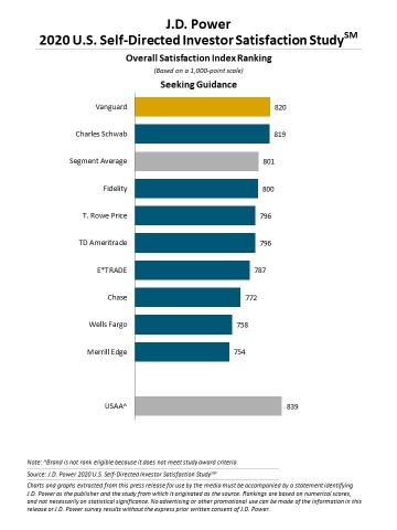 J.D. Power 2020 U.S. Self-Directed Investor Satisfaction Study (Graphic: Business Wire)