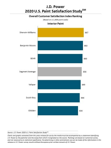 J.D. Power 2020 Paint Satisfaction Study (Graphic: Business Wire)
