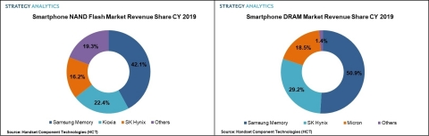 Smartphone NAND and DRAM Market Revenue Share CY 2019 (Source: Strategy Analytics)