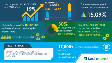 Technavio has announced its latest market research report titled Global Polymer Based Solubility Enhancement Excipients Market for OSDF 2020-2024 (Graphic: Business Wire)