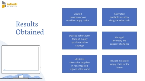 Demand and supply analysis for a CPG company (Graphic: Business Wire)