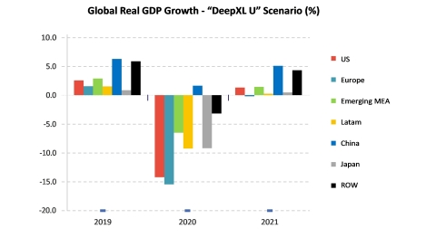 Global Real GDP Growth (Source: Strategy Analytics)