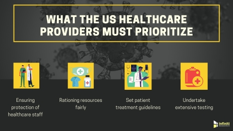 Infiniti Research outlines some key takeaways for the US healthcare industry. (Graphic: Business Wire)