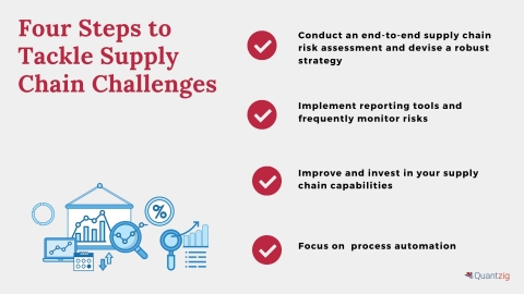 Four Steps to Tackle Supply Chain Challenges (Graphic: Business Wire)