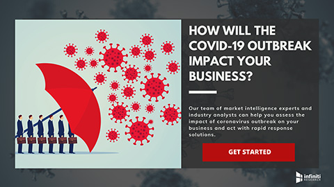 Infiniti Research launches COVID-19 business continuity support solutions.