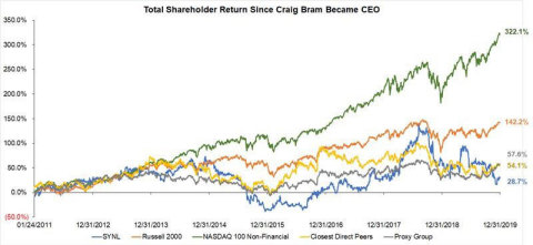 Total Stockholder Return Under CEO Craig Bram (Source: Bloomberg. Performance as of 12/31/2019, inclusive of dividends.)