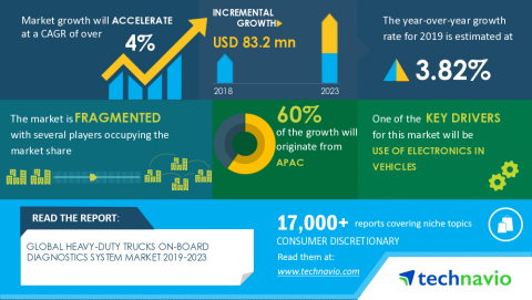 Technavio has announced its latest market research report titled Global Heavy-duty Trucks On-board Diagnostics System Market 2019-2023 (Graphic: Business Wire)