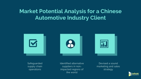 Market potential analysis for an automotive company (Graphic: Business Wire)