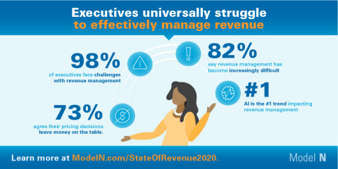 Model N releases its 2020 State of Revenue report for Life Sciences and High Tech  (Graphic: Business Wire)