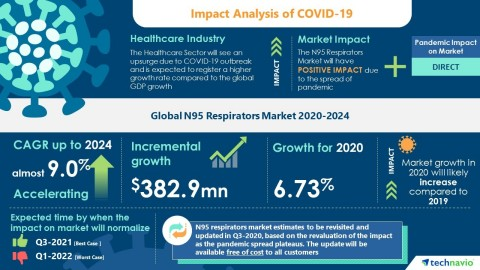 Technavio has published the latest market research report titled Global N95 Respirators Market 2020-2024 (Graphic: Business Wire)