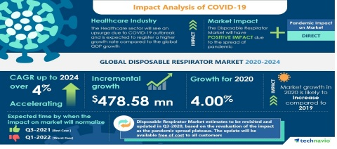 Technavio has published the latest market research report titled Global Disposable Respirator Market 2020-2024 (Graphic: Business Wire)
