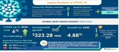 Technavio has published the latest market research report titled Global Body Masks Market 2020-2024 (Graphic: Business Wire)
