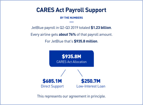 CARES Act Payroll Support By The Numbers (Graphic: Business Wire)