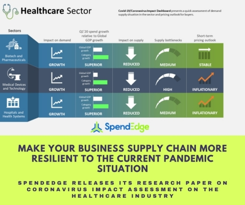 SpendEdge's position paper on COVID 19 impact risk analysis of the healthcare industry (Graphic: Business Wire)