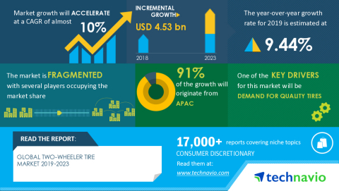 Technavio has announced the latest market research report titled Global Two-wheeler Tire Market 2019-2023 (Graphic: Business Wire)