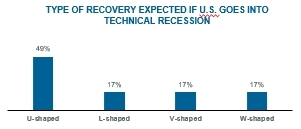 Corbin Advisors' Voice of Investor™ finds that 92% expect a U.S. recession in 2020 with expectations for a U-shaped recovery. (Graphic: Business Wire)