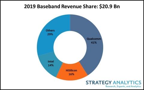 2019 Baseband Revenue Share: $20.9B (Photo: Business Wire)