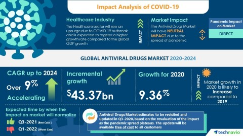 Technavio has announced the latest market research report titled Global Antiviral Drugs Market 2020-2024 (Graphic: Business Wire)