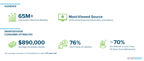 SmartAdvisor is the leading client acquisition platform for Financial Advisors that is meaningfully changing how Advisors approach marketing, business development and lead generation in the digital age. (Graphic: Business Wire)