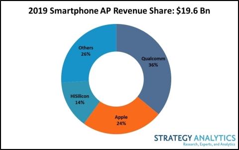 2019 Smartphone AP Revenue Share: $19.6 B (Photo: Business Wire)