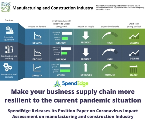 SpendEdge's position paper on COVID 19 impact risk analysis of the manufacturing and construction industry (Graphic: Business Wire)