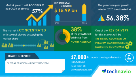 Technavio has announced its latest market research report titled Global Beacon Market 2020-2024 (Graphic: Business Wire)