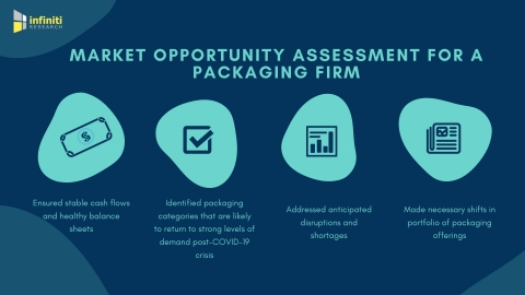 Market opportunity assessment for a packaging company (Graphic: Business Wire)